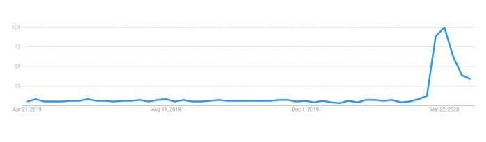 Google Trends Screenshot for Google Hangouts Searches