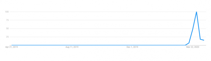Google Trends Screenshot for Houseparty Searches