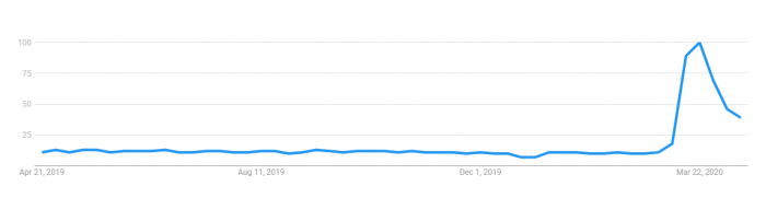 Google Trends Screenshot for Skype Searches