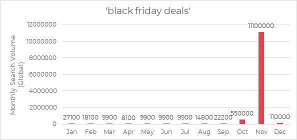 Black Friday Deals Search Volume Chart