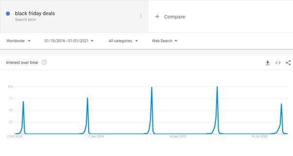 Black Friday Deals on Google Trends